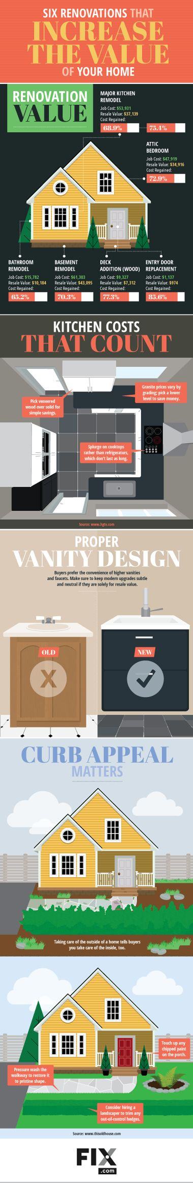 Six renovations that increase the value of your home.