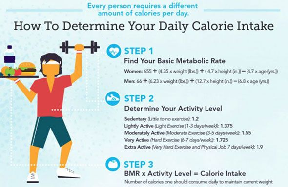 Weight loss calculator | calorie deficit calculator.