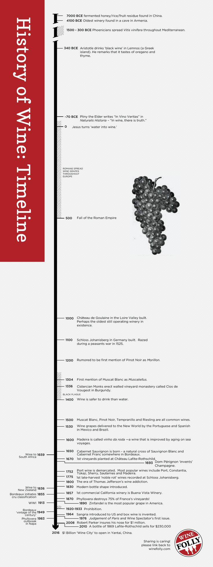 "Timeline Of Wine History www.LiquorList.com ""The Marketplace for Adults with Taste!"" @LiquorListcom   #LiquorList.com"