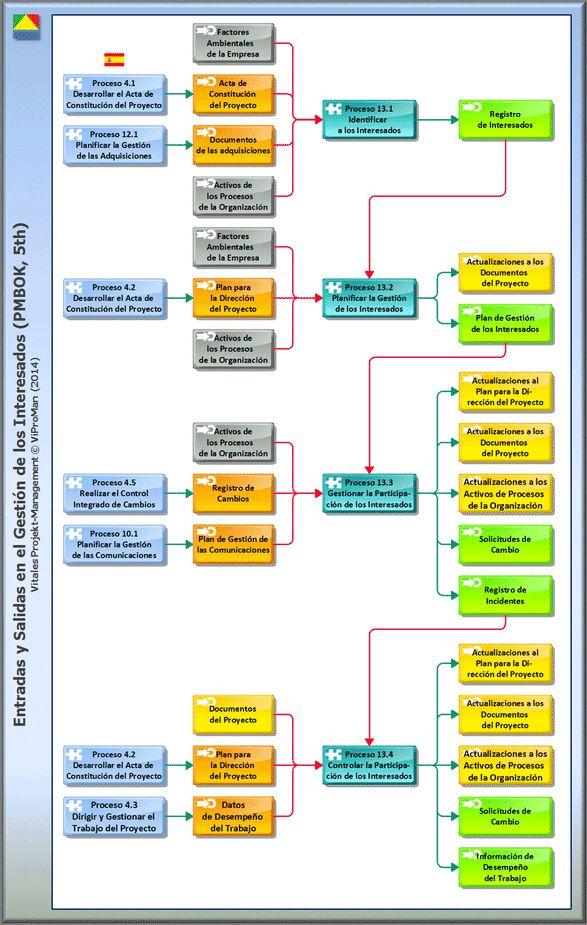 Gestión de los Interesados del Proyecto (http://www.viproman.de/stakeholdermanagement-pmp-01.html). Reciben una visión general de los procesos de la dirección de proyectos incluidos asi como sus actividades primarias en este post (alemán). Además, todas las entradas, herramientas, técnicas y salidas se presentan en forma de un resumen gráfico en alemán, inglés y español. Usted puede obtener este y otros posts en www.viproman.de
