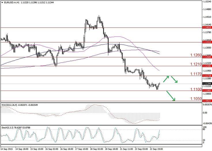 Rebound Euro Akan di Tahan Resisten 1.1170  http://wp.me/p1kk7E-1Z4