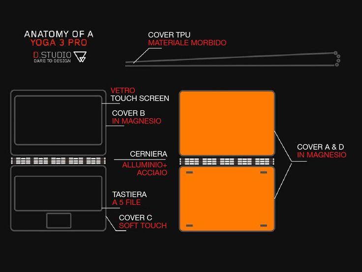 Scopri com'è fatto #Lenovo #YOGA3Pro in questa infografica!