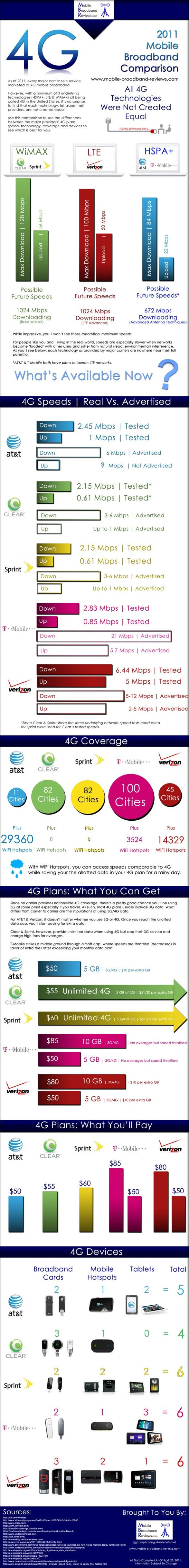 Understanding the 4G Devices: Infographic: Broadband Review, Comparison Infographic,  Internet Site, 2011 Mobiles, Mobiles Broadband,  Website, Mobiles 4G, 4G Comparison 2011 Review, Infographic Style