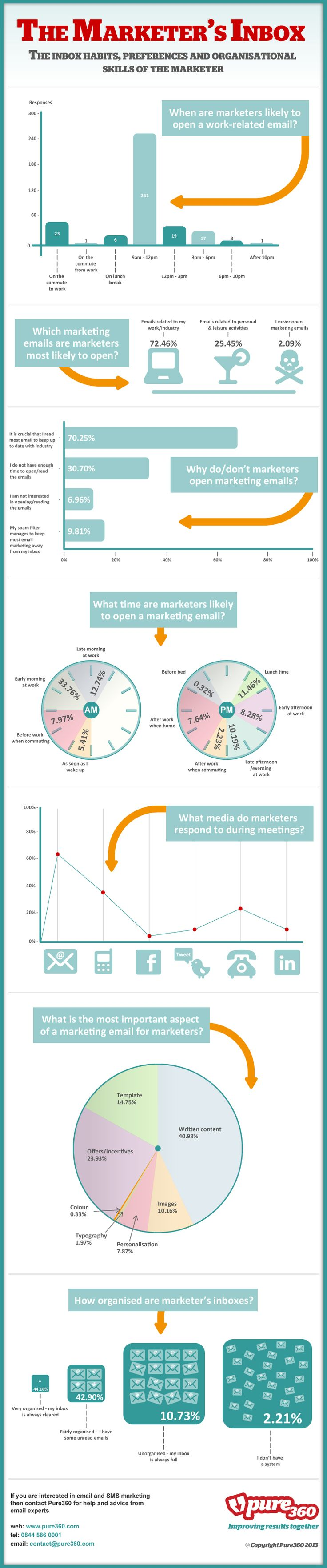 17 best images about pure360 infographics facts the marketer s inbox pure360 com infographics marketers