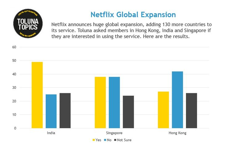 #netflix recently announced huge global expansion, adding 130 more countries to its services. Toluna asked members in Hong Kong, India and Singapore if they're interested in using the service.