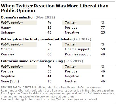 Twitter Reaction to Events Often at Odds with Overall Public Opinion | Pew Research Center - A good reminder to take twitter with a grain of salt.