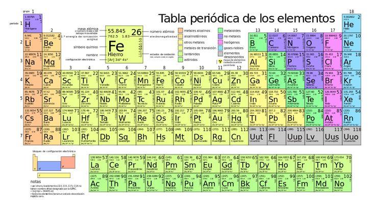 Tabla periódica de los elementos - Wikipedia, la enciclopedia libre