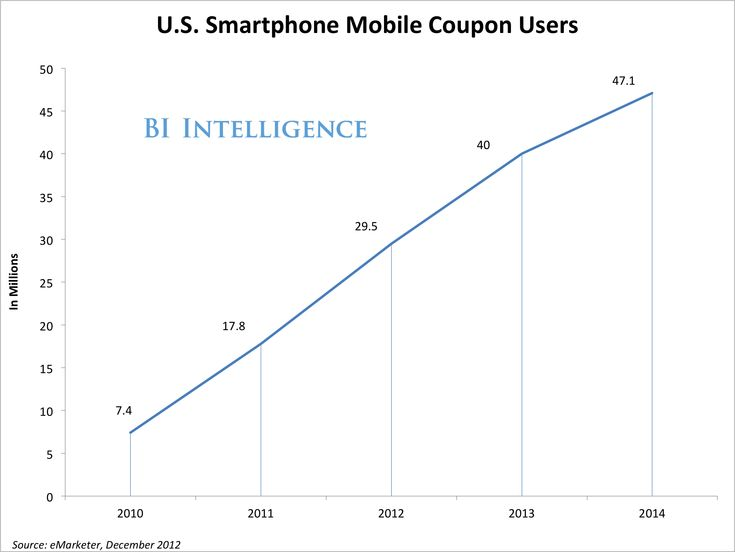 How Mobile Coupons Are Driving An Explosion In Mobile Commerce http://www.tuberads.com
