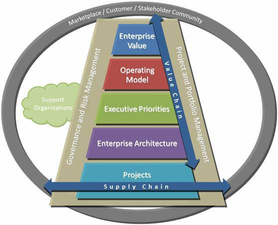 Business process, value delivery, enterprise value, operating model, executive priorities, enterprise architecture, projects, supply chain, value chain, support organizations, project and portfolio management, governance and risk management