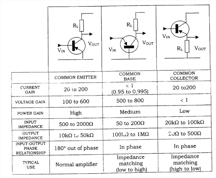 Comparison of the characteristics of Common Emitter, Common Base and Common Collector amplifiers