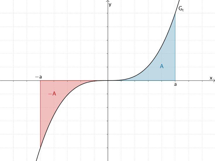 Bei der zum Koordinatenursprung punktsymmetrischen Funktion t(x) = x³ ist die Summe der Flächeninhalte, die der Graph von t im Intervall [-a; a] mit der x-Achse einschließt, gleich Null.