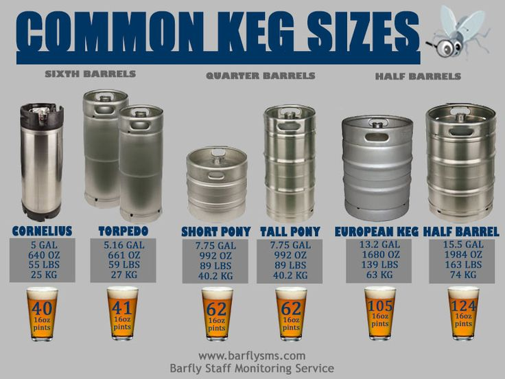 Most common keg sizes, their names, weight, amount of beers per keg, and other important dimensions