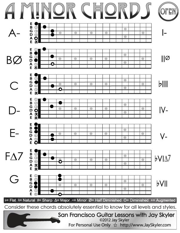 A Minor Guitar Chord Chart, Open Position. Chords: A Minor (A- or Am), B Half-Diminished (BØ or Bmin7♭5), C Major (C), D Minor (D-7 or Dm7), E Minor (E-7 or Em7), F Major 7th (F∆7 or FM7), G Dominant Seventh (G7)