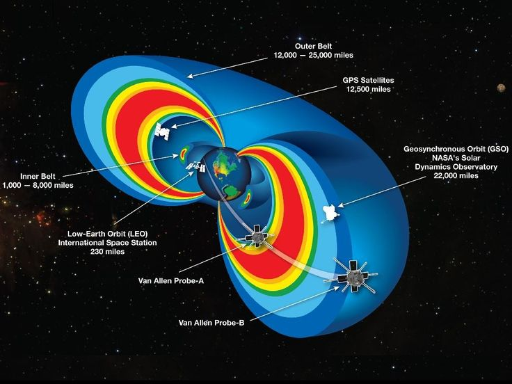 """Well, here's something cosmic to be thankful for this weekend. A NASA-led study of the Van Allen radiation belts has uncovered new information about the invisible """"shield"""" that keeps harmful ultrarelativistic electrons from the Earth. Credit: Nature - http://www.nature.com/nature/journal/v515/n7528/full/nature13956.html and MIT News - https://newsoffice.mit.edu/2014/plasma-shield-against-harmful-radiation-1126"""