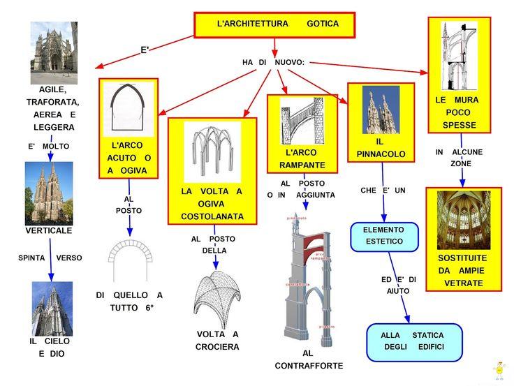 Mappa Concettuale: Architettura Gotica #scuola #arte