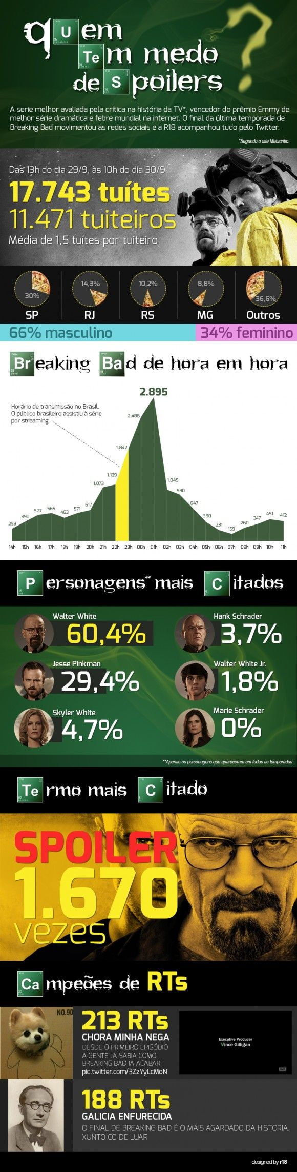 Os números do último episódio de Breaking Bad no Brasil #infographic