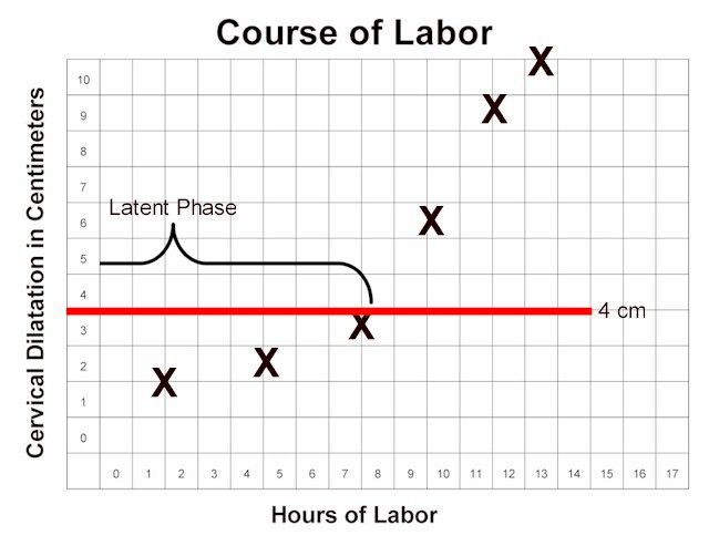 Latent phase labor (also known as prodromal labor) precedes the active phase of labor. Women in latent phase labor:      Are less than 4 cm dilated.     Have regular, frequent contractions that may or may not be painful.     May find their contractions wax and wane     Dilate only very slowly     Can usually talk or laugh during their contractions     May find this phase of labor lasting hours to days or longer.