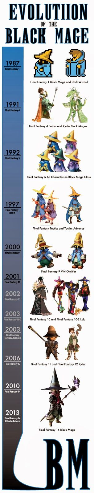 Evolution of the Black Mage from most final fantasies