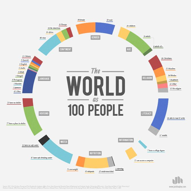The World as 100 People #interesting #infographics #charts #Social #Media #Interesting #Infographic #Graphics