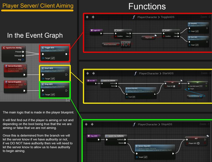 26 best ue4 blueprint screengrabs images on pinterest unreal unreal engine game dev malvernweather Choice Image