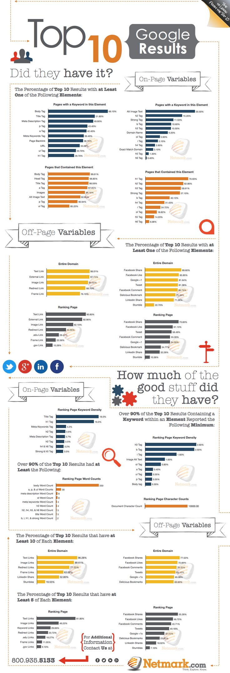Percentage of on-page & off-page elements found in the Top Ten search results. –> [INFOGRAPHIC] Top 10 Good Results - Did they have it?