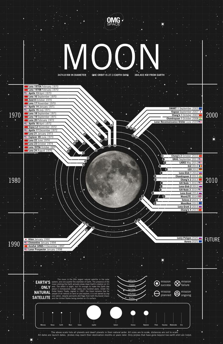 Beautiful 60s sci-fi inspired infographic on moon landings by Margot Trudell http://www.silent-t.com/