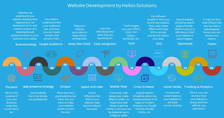 Fullcycle Web Application Development Services Web