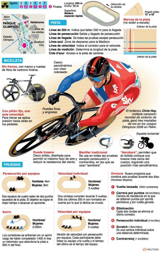Ciclismo - Pista | Deportes | Juegos Olímpicos Londres 2012 | El Universo