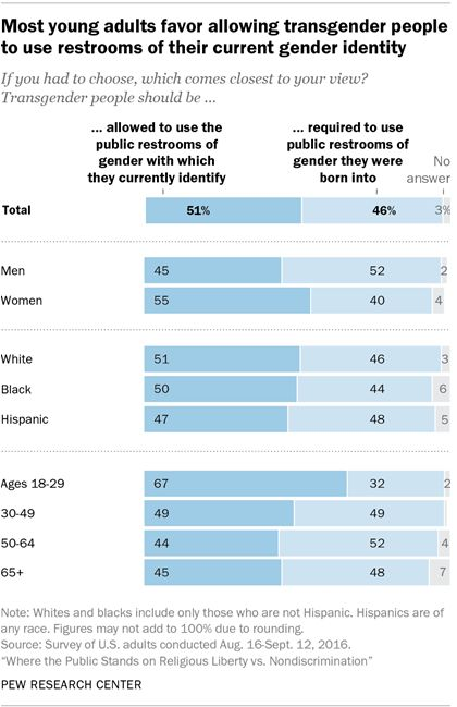 Graphic: Most young adults favor allowing transgender people to use restrooms of their current gender identity