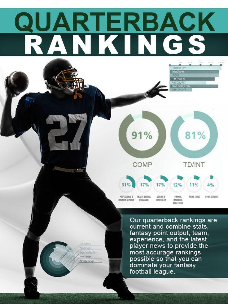Quarterback Rankings For The 2019 Fantasy Football Season