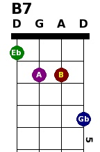 Theo's Banjo Chord Generator - awesome site for quick chord referencing in any tuning you can imagine...