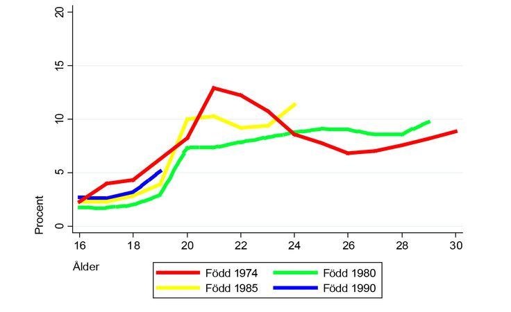 Unga vuxna har inte fått det svårare att ta sig in på arbetsmarknaden sedan 1990-talet. Även då tog tid att etablera sig på arbetsmarknaden, enligt en ny studie.  http://fof.se/artikel/inte-varre-for-unga-pa-arbetsmarknaden#overlay=artikel/inte-varre-for-unga-pa-arbetsmarknaden