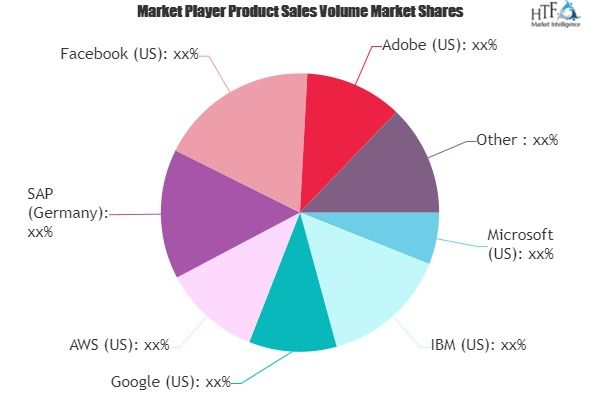 Ai In Fashion Market Next Big Thing Major Giants Microsoft Ibm