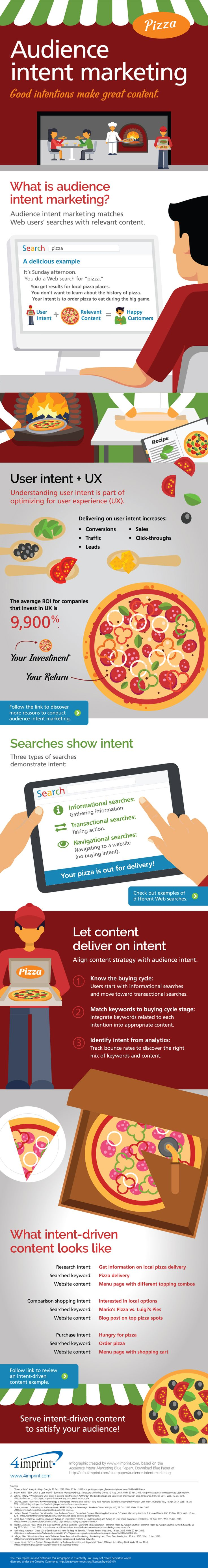 Audience intent marketing helps businesses deliver relevant content to customers. Understanding user intent is part of optimizing for user experience (UX), which supports customer retention. This infographic covers the different types of customer intent and explains how to develop Web content that customers expect to find in search results.