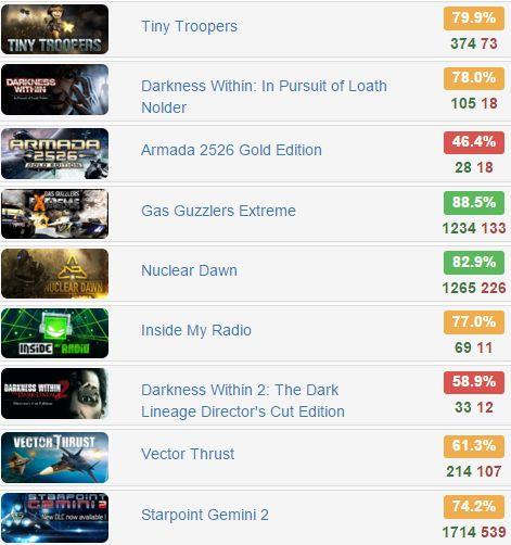 Humble Weekly Bundle – Iceberg Interactive 2 - @humble   Starts from $1  Rates: http://www.steamhits.com/Bundle/Bundle/2073  #bundle