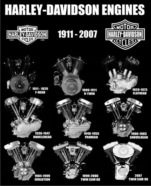 Harley Davidson engines 1911-2007 infographic