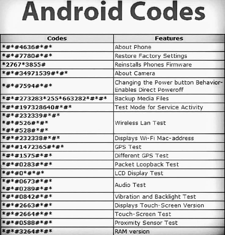 4e749660 The Programmers On Instagram Android Secret Codes Follow Theprogrammers Ig Theprogrammers I Android Secret Codes Android Codes Android Phone Hacks