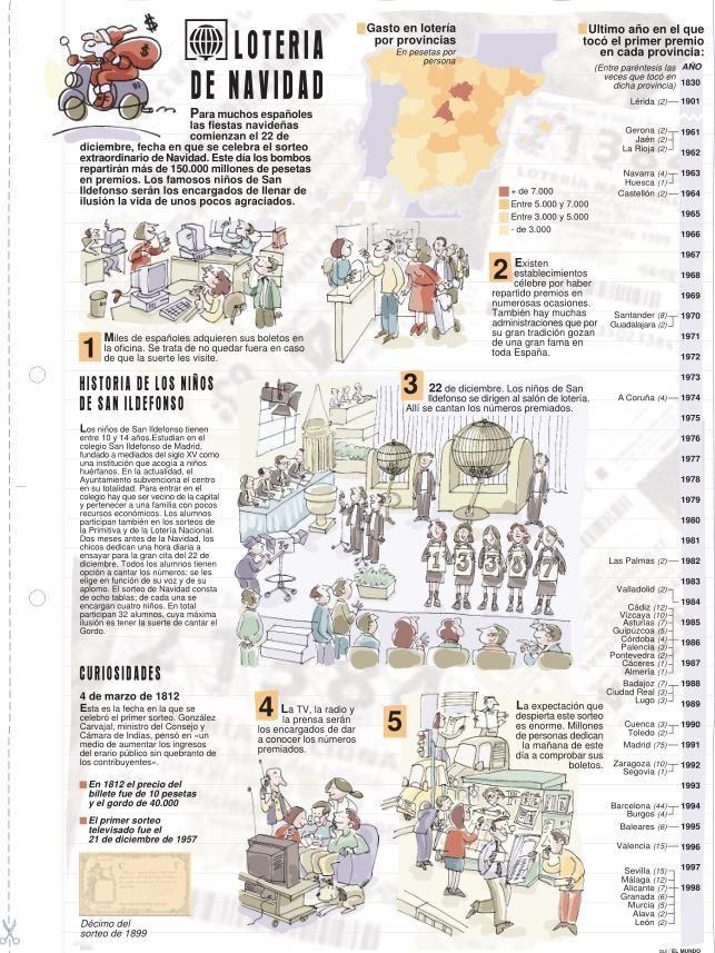Historia de la lotería de Navidad española.