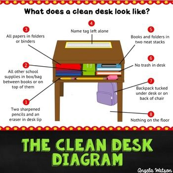 This file contains 8 versions of a clean desk diagram and a three pages of teaching ideas to help you teach your expectations for student desk organization! Since posting a photo of my hand-drawn clean desk diagram on my website in 2005, I've gotten numerous requests to create a printable version.