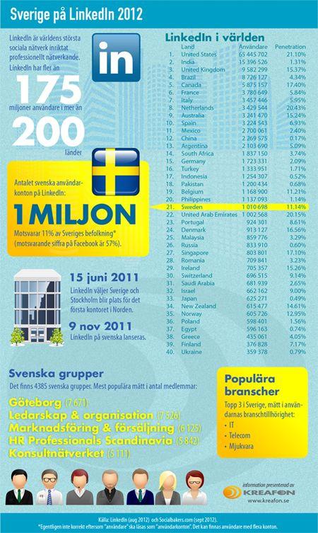 LinkedIn - statistik över användandet i Sverige. Sammanställning och infografik: Kreafon. Källor: LinkedIn och SocialBakers (aug-sep 2012).