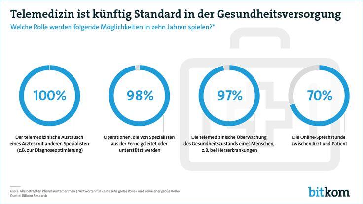 Telemedizin wird künftig ein wichtiger Baustein in der Gesundheitsversorgung sein. Das ist das Ergebnis einer repräsentativen Studie, die der Digitalverband Bitkom anlässlich der hub conference am 10. Dezember in Berlin in Auftrag gegeben hat.