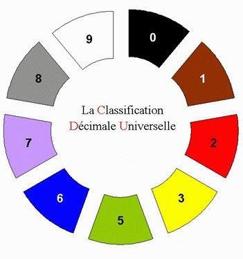 Au CDI les livres documentaires sont classés par thème avec la Classification Décimale Universelle (CDU)                                                                                                                                                                                 Plus