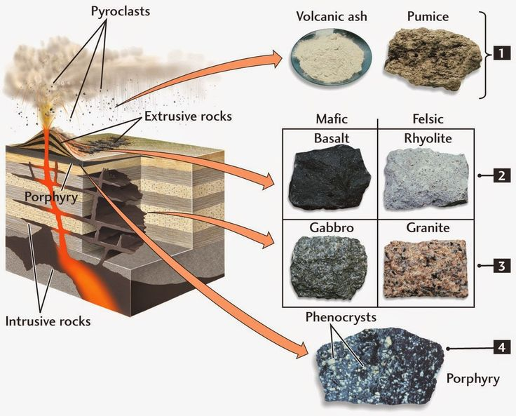 10 Best Images About Rock Cycle Teaching Strategies On