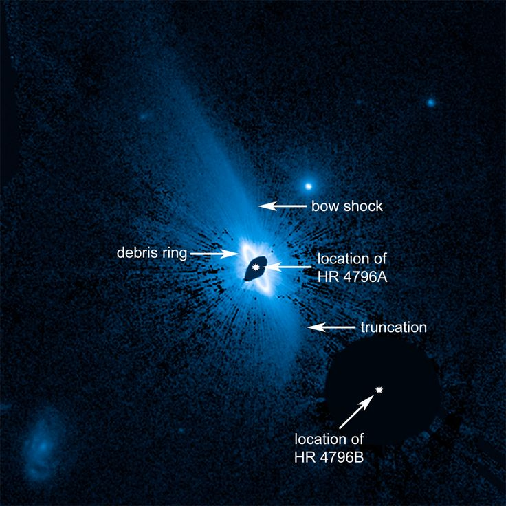 Hubble uncovers a vast, complex dust structure, about 150 billion miles across, enveloping the young star HR 4796A. A bright, narrow inner ring of dust is already known to encircle the star, based on much earlier Hubble images. This newly discovered huge dust structure around the system may have implications for what a yet-unseen planetary system looks like around the 8-million-year-old star. (Credits: NASA/ESA/G. Schneider (Univ. of Arizona))