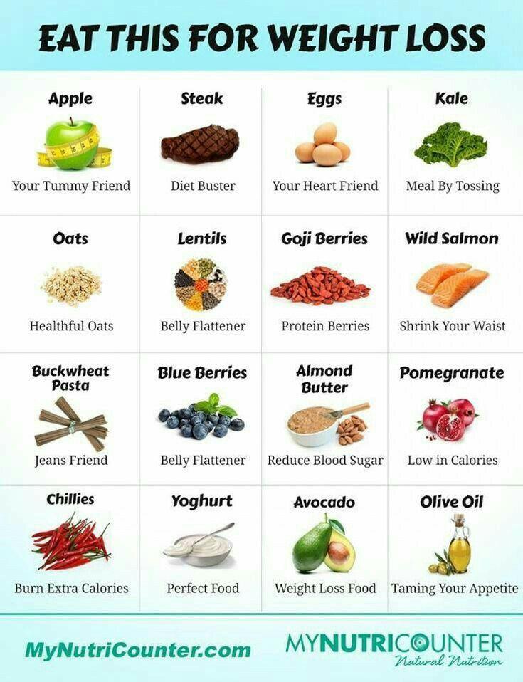 lebensmittle für gesunde abnehmen