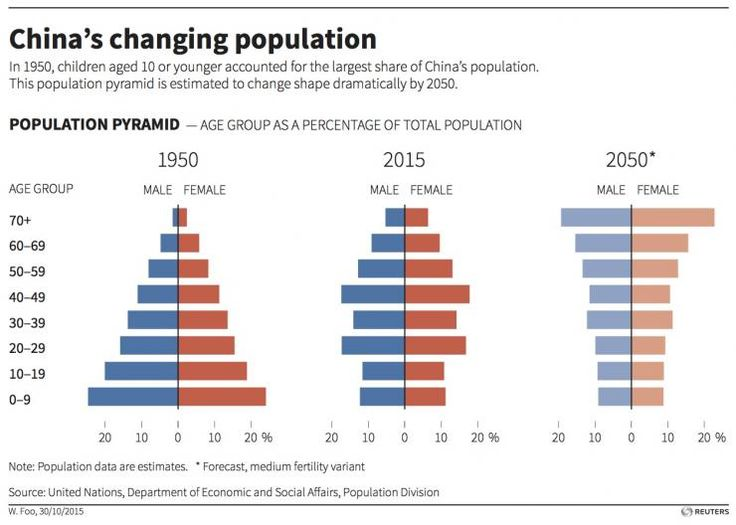 LESSON RESOURCE 1 - China Gendered Population Pyramid Graph (1950/2015/2050)