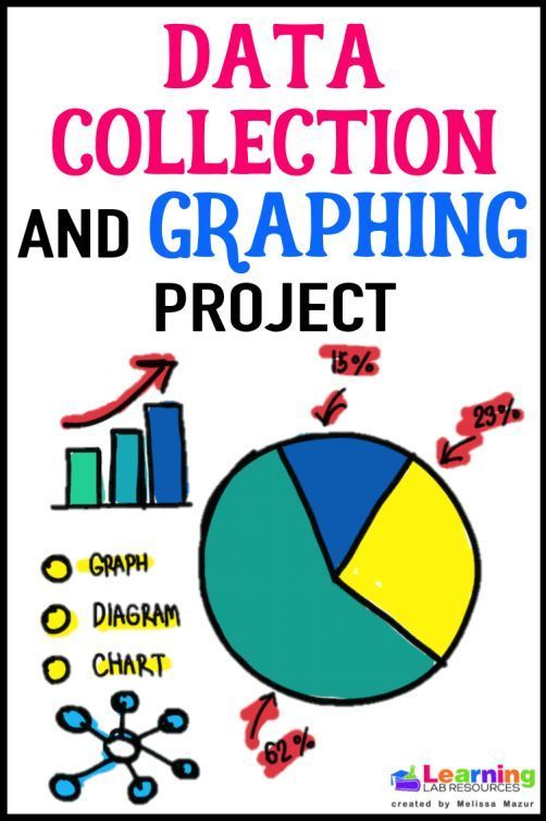 Use  this data collection and graphing project with your students to reinforce the concepts of creating various graphs with the same data.