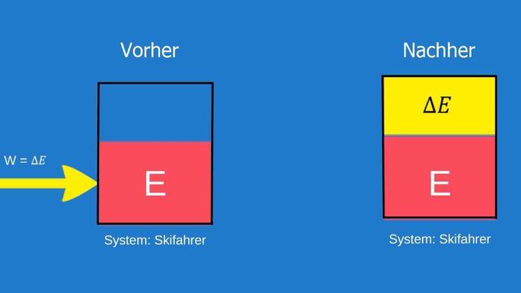 """Physikalische Größe """"Arbeit"""""""