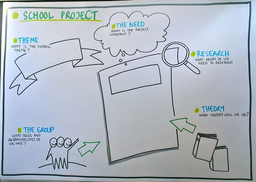 School Project | Template by Anne Madsen DrawMore - Graphic … | Flickr
