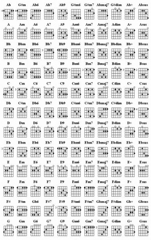Learn Guitar Chords:- Chord Chart